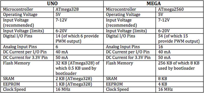 เปรียบเทียบระหว่าง Arduino UNO กับ Arduino MEGA