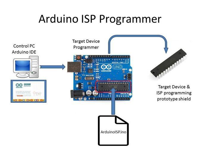 การส่งข้อมูลแบบ SPI ของ Arduino UNO