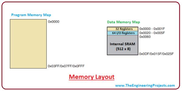 Memory Layout ATtiny85