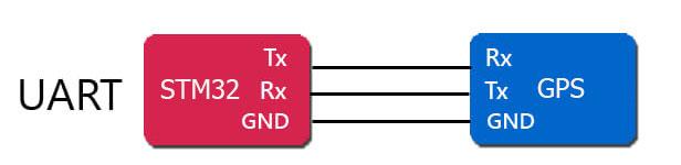 STM32 สื่อสารกันผ่านพอร์ตอนุกรมแบบ UART