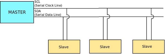 การสื่อสารอนุกรมแบบ I2C