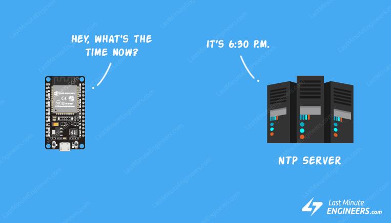 การเรียกใช้เวลามาตรฐาน NTP ด้วย ESP32