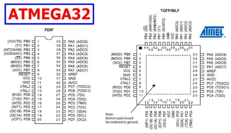 ATmega32 Pinout