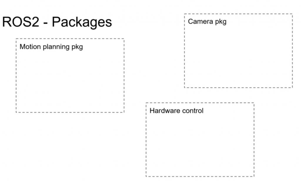 สร้าง Python Package