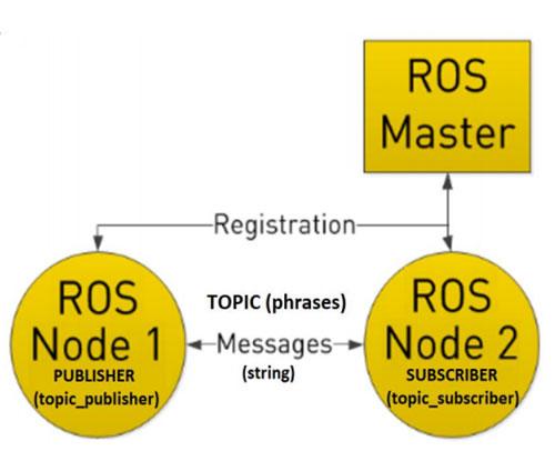 ทดสอบการทำงาน ROS2